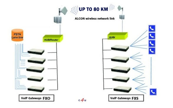 Digital wireless transmission systems for up to 72 phone lines and high speed internet up to 80km InLOS or Near LOS.